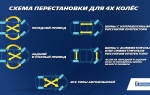 Как определить правильность установки шин