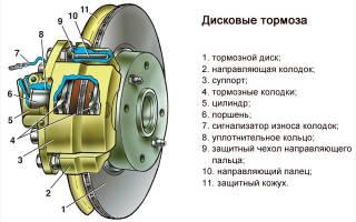Как можно перегреть тормозные диски