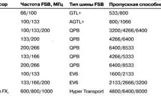 Почему различаются скорости передачи данных по шине fsb системной шине