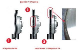 Как снять тормозной диск в картинках